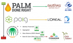 Palm oil Certifications